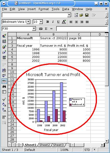 Spreadsheet Calculations With Openoffice Calc
